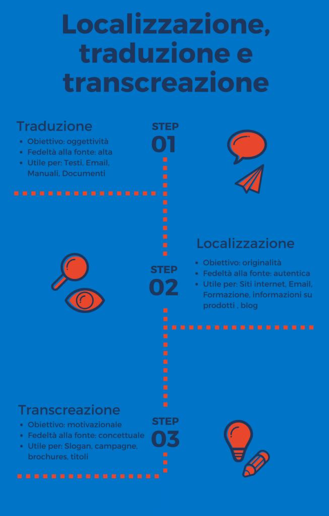 traduzione e localizzazione